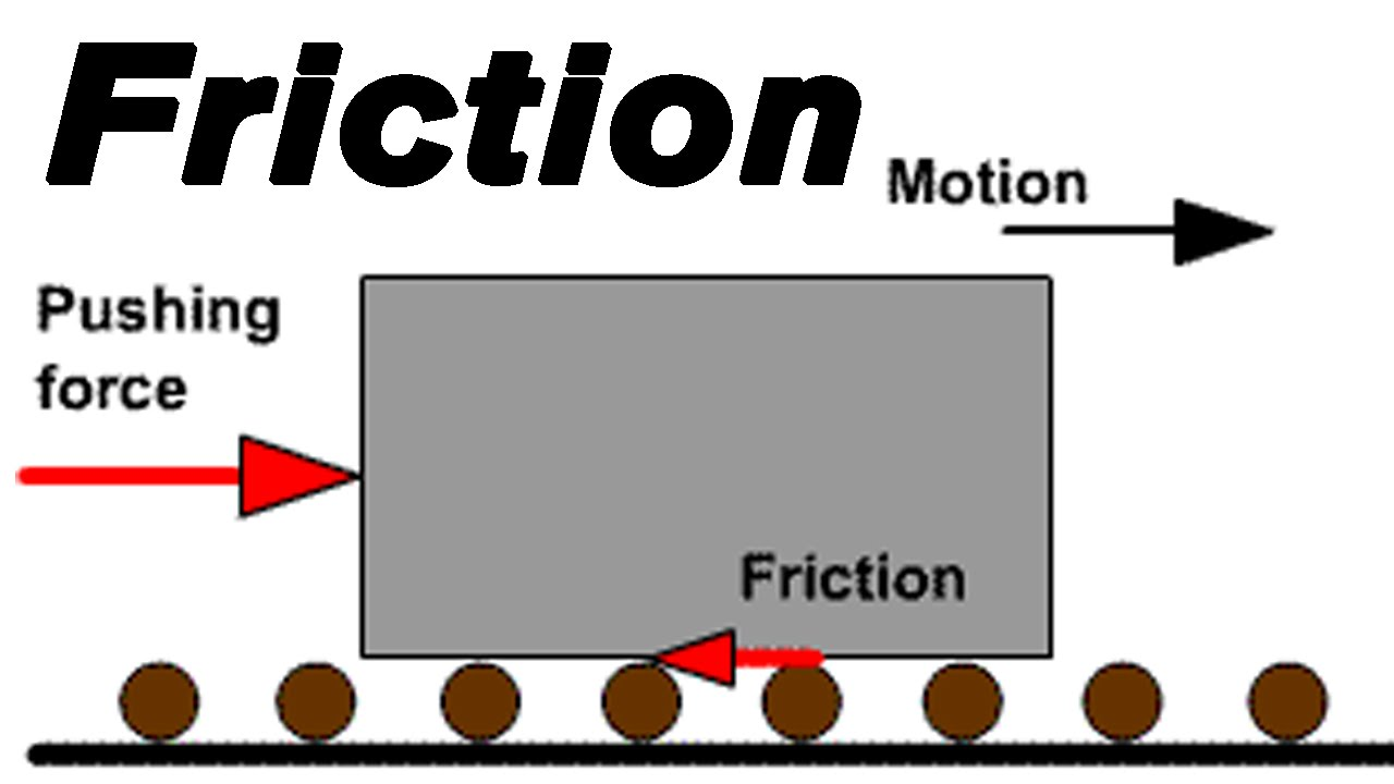 Image result for friction