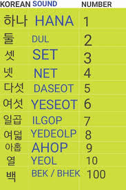 How To Master Korean Numbers? Top 10 Ways To Learn Numbers In Korean -  Learn Korean