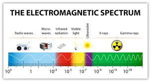 Types of Electromagnetic Radiation | Tnuda